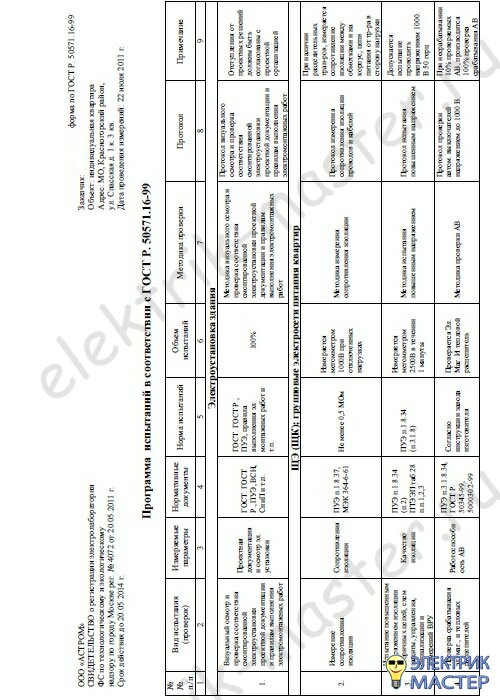 Пример технического отчета по электроизмерениям образец приемо-сдаточных испытаний