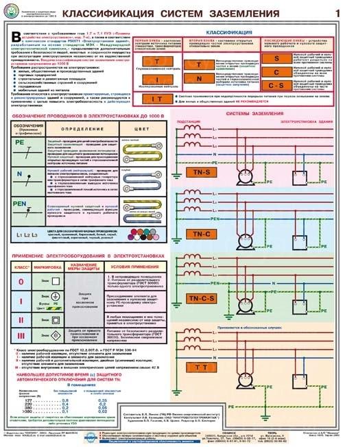 Плакаты Заземление и защитные меры электробезопасности (при напряжении до 1000 В) (4 листа, формат А2+, 465х610 мм, ламинация)