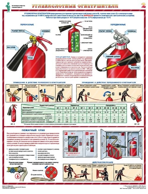 Плакаты Первичные средства пожаротушения (4 листа, формат А2+, 465х610 мм, ламинация)