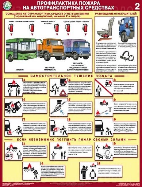 Плакаты Профилактика пожара на автотранспортных средствах (2 листа, формат А2+, 465х610 мм, ламинация)