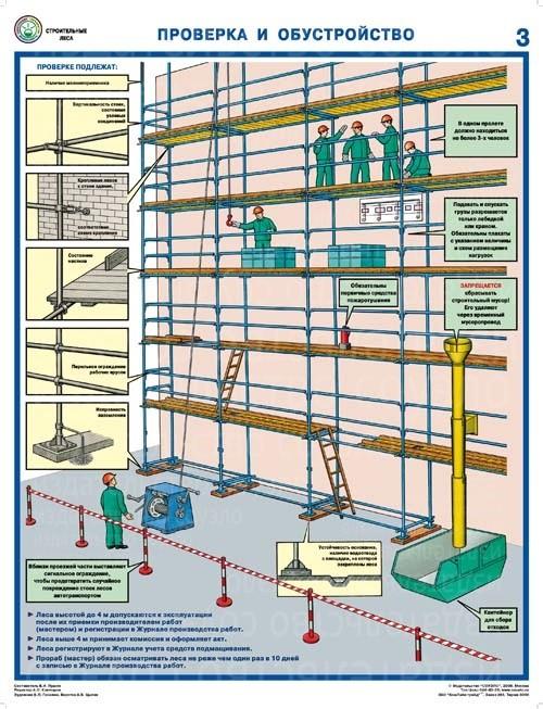 Плакаты Строительные леса (конструкции, монтаж, проверка на безопасность) (3 листа, формат А2+, 465х610 мм, ламинация)