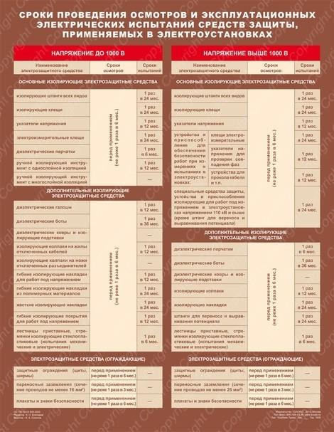 Плакат Сроки проведения осмотров и электрических испытаний средств защиты, применяемых в электроустановках (1 лист, формат А2+, 465х610 мм, ламинация)