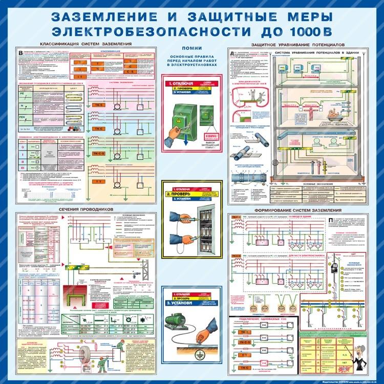 Стенд Заземление и защитные меры электробезопасности (1000х1000х3мм, пластик)