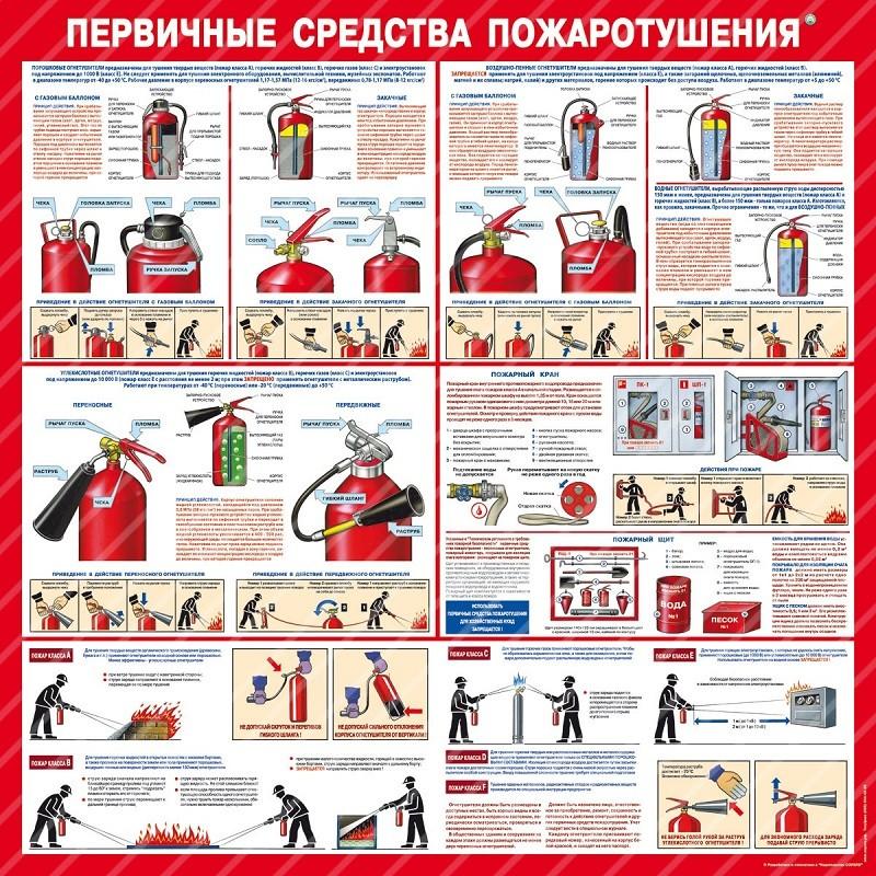 Стенд Первичные средства пожаротушения (1000х1000х3мм, пластик)