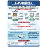 Плакат Медицинские маски - виды и назначение (пленка 594х420 мм)