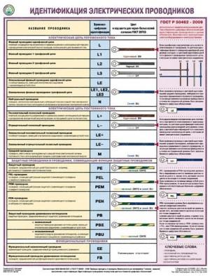 Плакат Идентификация электрических проводников (1 лист, формат А2+, 465х610 мм, ламинация)